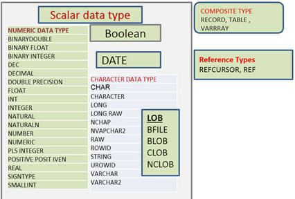 Scalar DataType